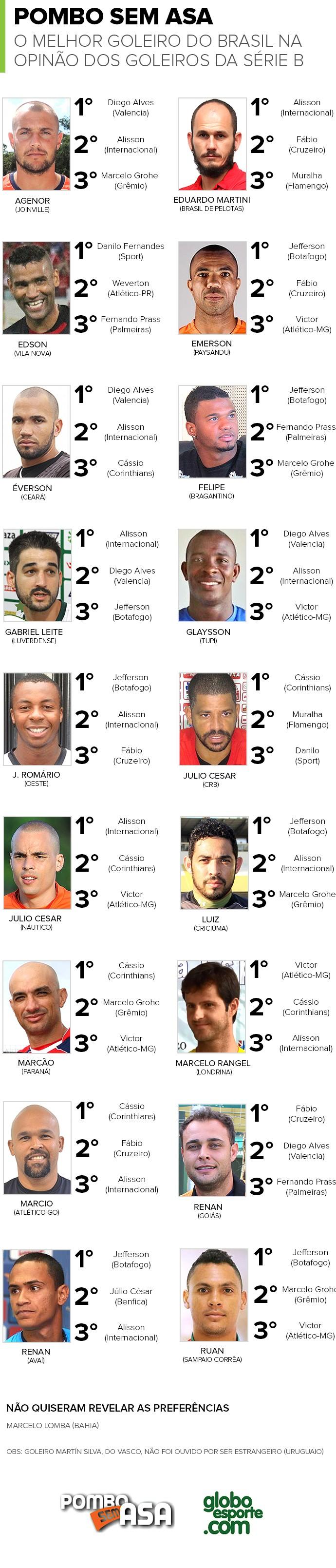 Os melhores goleiros do Brasil - Série B