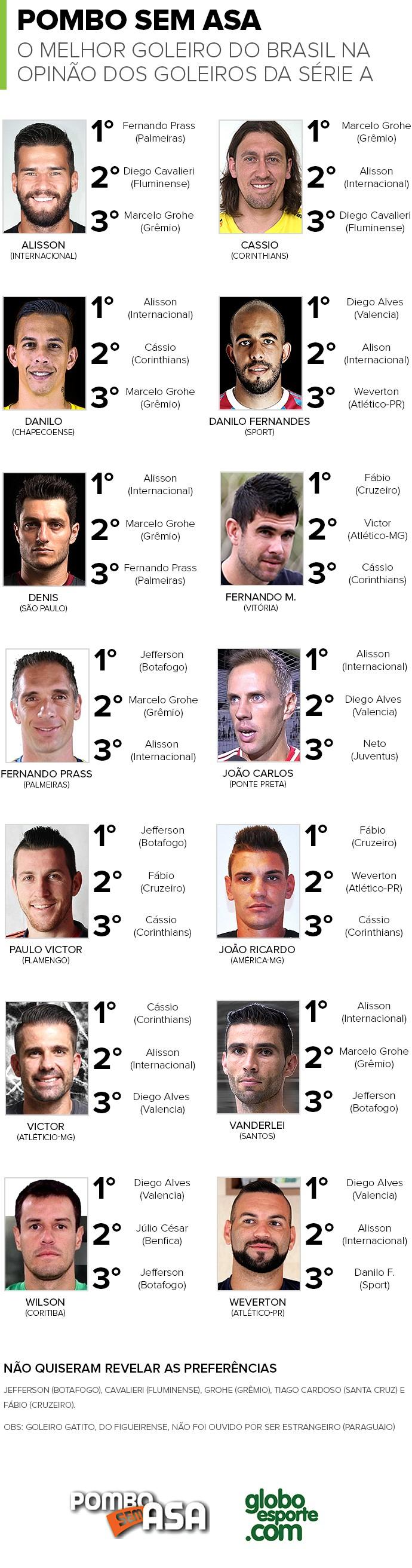Os Melhores Goleiros do Brasil - Voto