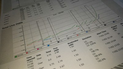 Oscilação de apostas detalhada em relatório da Sport Radar (Foto: Reprodução)