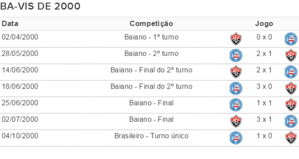 Em 2000, Bahia e Vitória disputaram sete clássicos, seis deles pelo Campeonato Baiano (Foto: GloboEsporte.com)