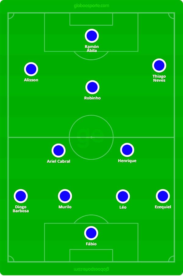 Provável escalação do Cruzeiro