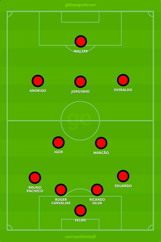 Provável escalação do Atlético-GO contra o Bahia