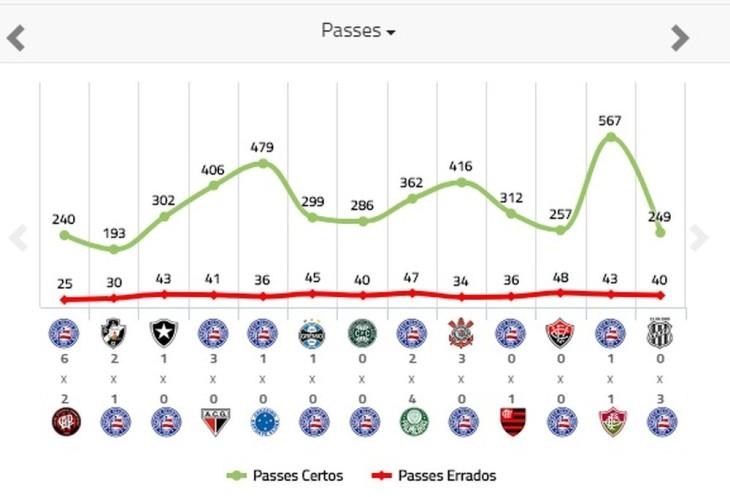 Bahia de Jorginho tem maior média de troca de passes que o de Guto Ferreira (Foto: Reprodução / Footstats.net)
