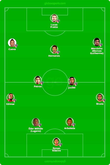 Provável escalação do São Paulo contra Bahia pela 19 rodada