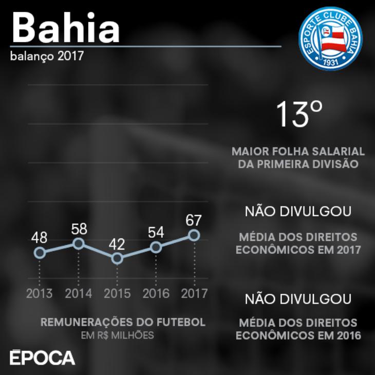 Remuneração do futebol do Bahia (Foto: Giovana Tarakdjian/Revista Época)