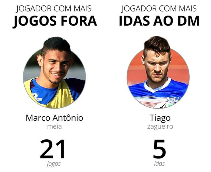 Jogadores que mais desfalcaram o Bahia em 2018 (Foto: InfoEsporte)